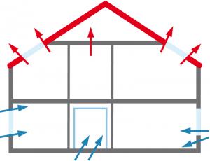 Netesnosti obálky domu - Vzduchotesnosť stavieb